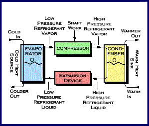 Refrigeration - Basic Cycle Concepts